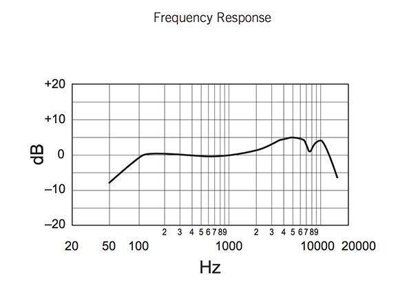 Shure SM58 周波数特性