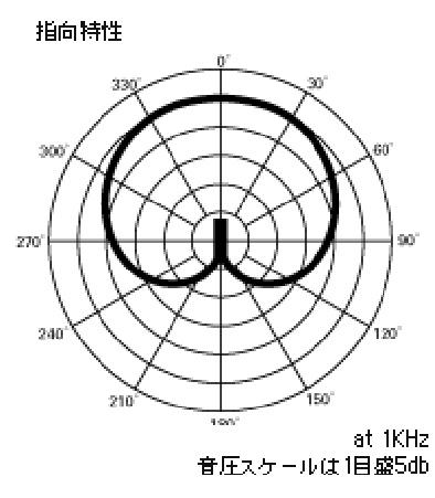 audio-technica AT2020指向特性