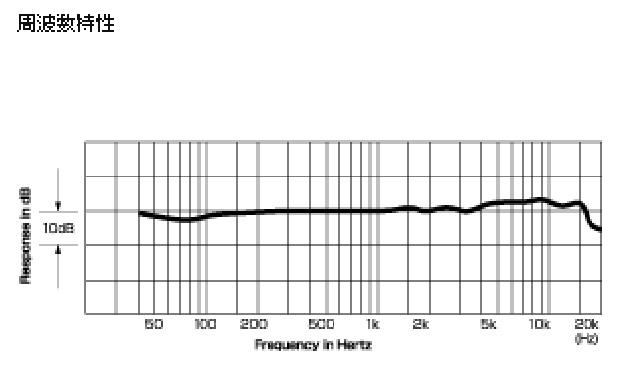 audio-technica AT2020周波数特性