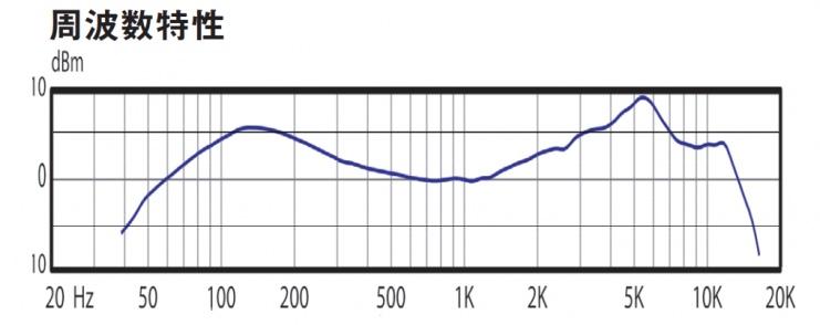 AUDIX i5周波数特性